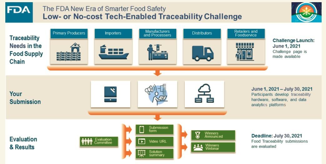 La FDA busca herramientas innovadoras de trazabilidad de alimentos y abre un diálogo sobre el avance de la seguridad alimentaria con tecnología